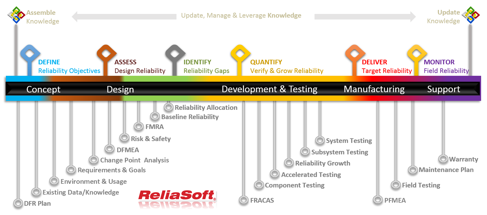 Design for Reliability (DFR) Roadmap (Courtesy: ReliaSoft)