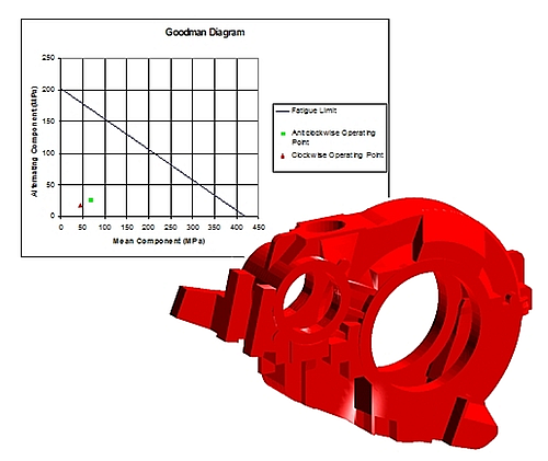 Gearbox fatigue assessment – operating points in relation to fatigue limit