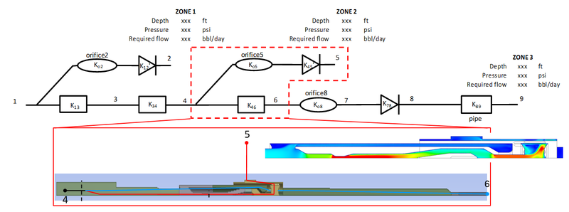 Combined 1D and 3D CFD analysis for system pressure and flow balancing (Courtesy: Halliburton)