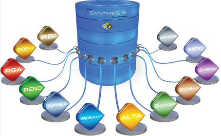 All Synthesis applications interact with common centralised data repository