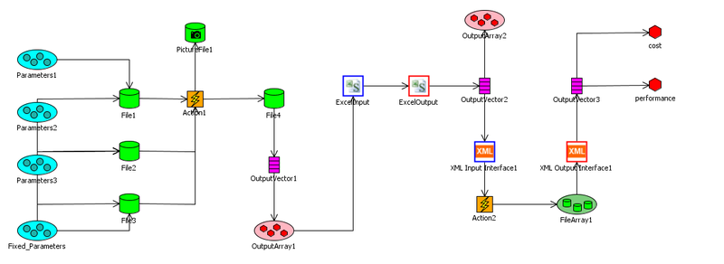 Optimus process integration editor for linking simulation workflows (Courtesy: Noesis Solutions)