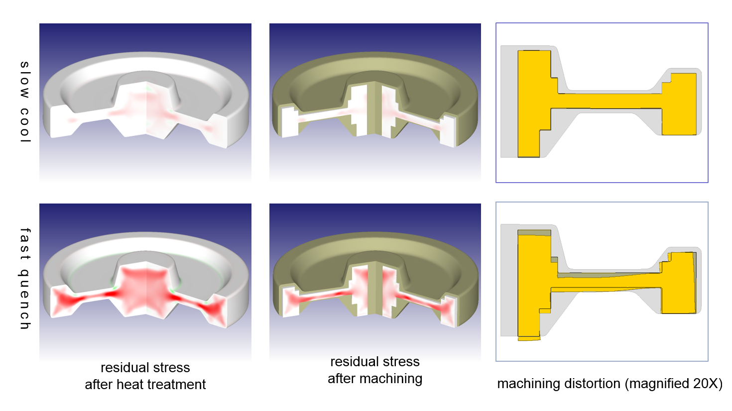 Post machining distortion prediction due to residual stress from heat treatment