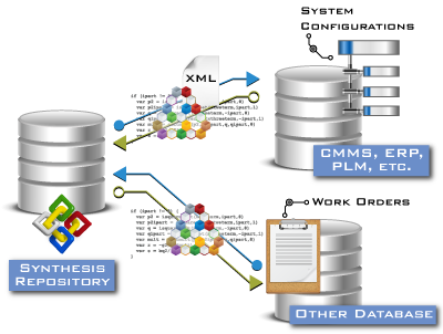 Th Synthesis API connects ReliaSoft applications and data with other organisational systems and tools