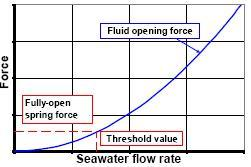 case_study-red_spider_water-injection-valve-force-flow-rate